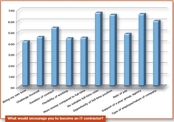 Contracting-ContractingPlus-Survey