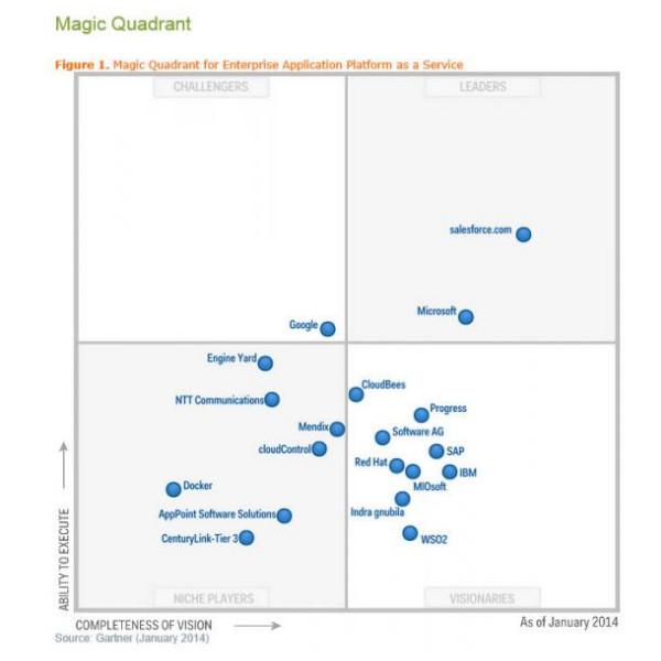 CloudBees-Gartner-Magic-Quadrant
