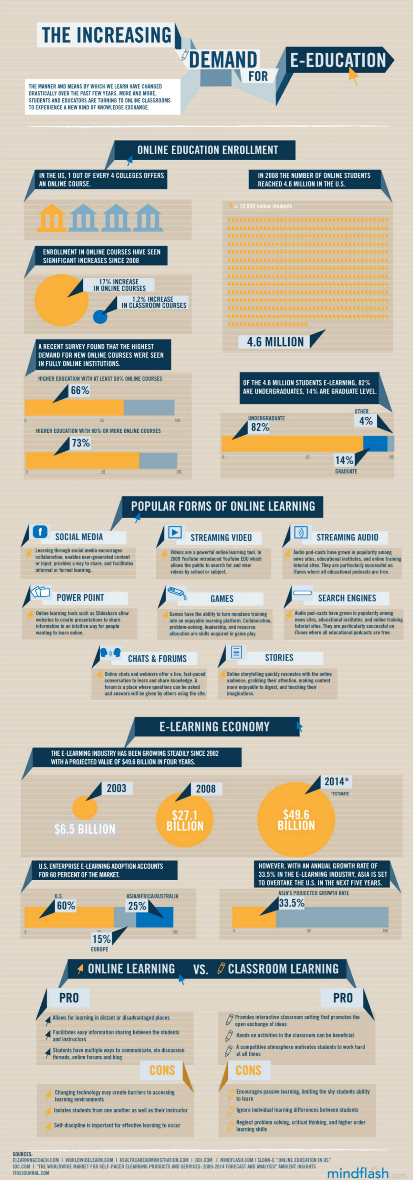 Current-State-of-eLearning-Infographic-Overview