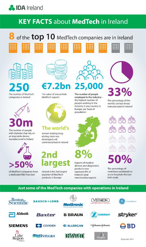 ehealth-medtech-infographic-sept13-IDA