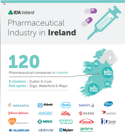 IDA-pharmaceutical-companies-ireland