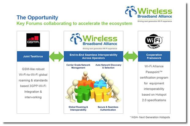 hotspot2-wireless-broadband-alliance