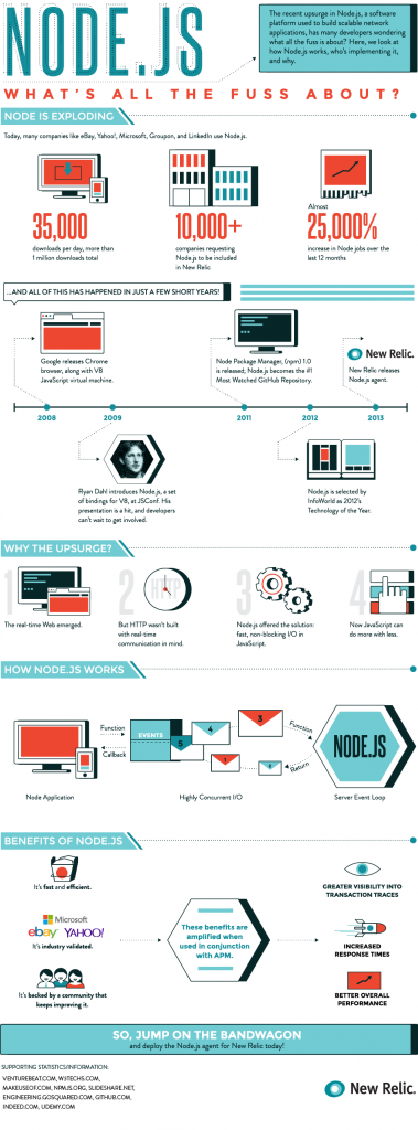 Node.JS-Infographic