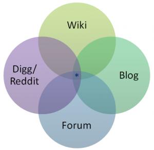 stack-overflow-venn-diagram
