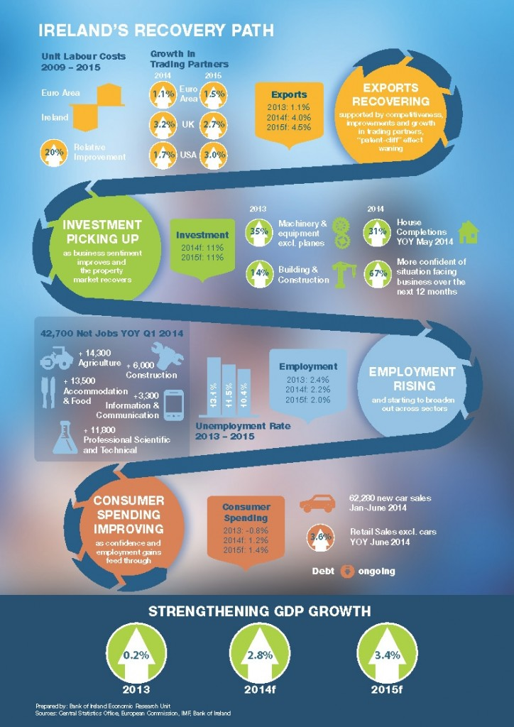 Ireland-Recovery-Path-Infographic