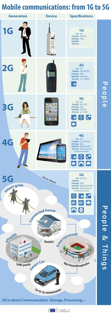 Infographic-Mobile-Communications-From-1G-to-5G