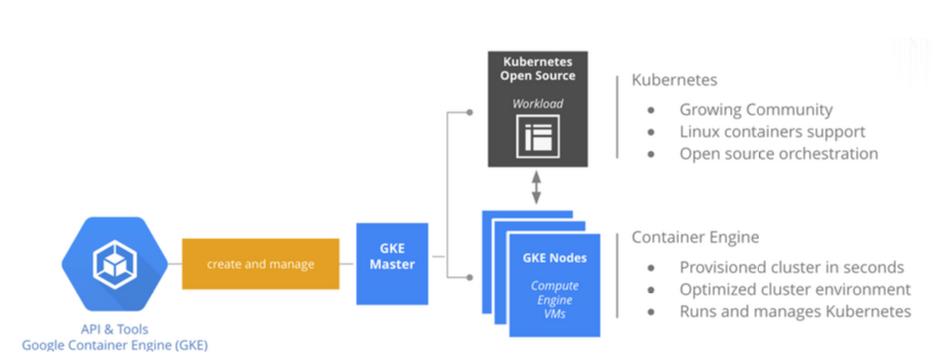 kubernetes-google-container-engine-Screen-Shot