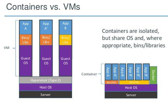 containers-vs-VMs-image