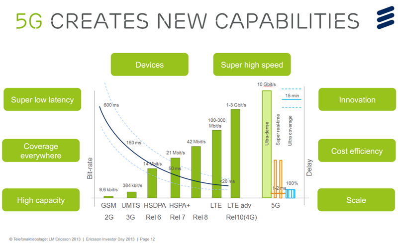 ericsson-5g-the-future-of-mobile