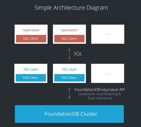 FoundationDB-SQL-Layer
