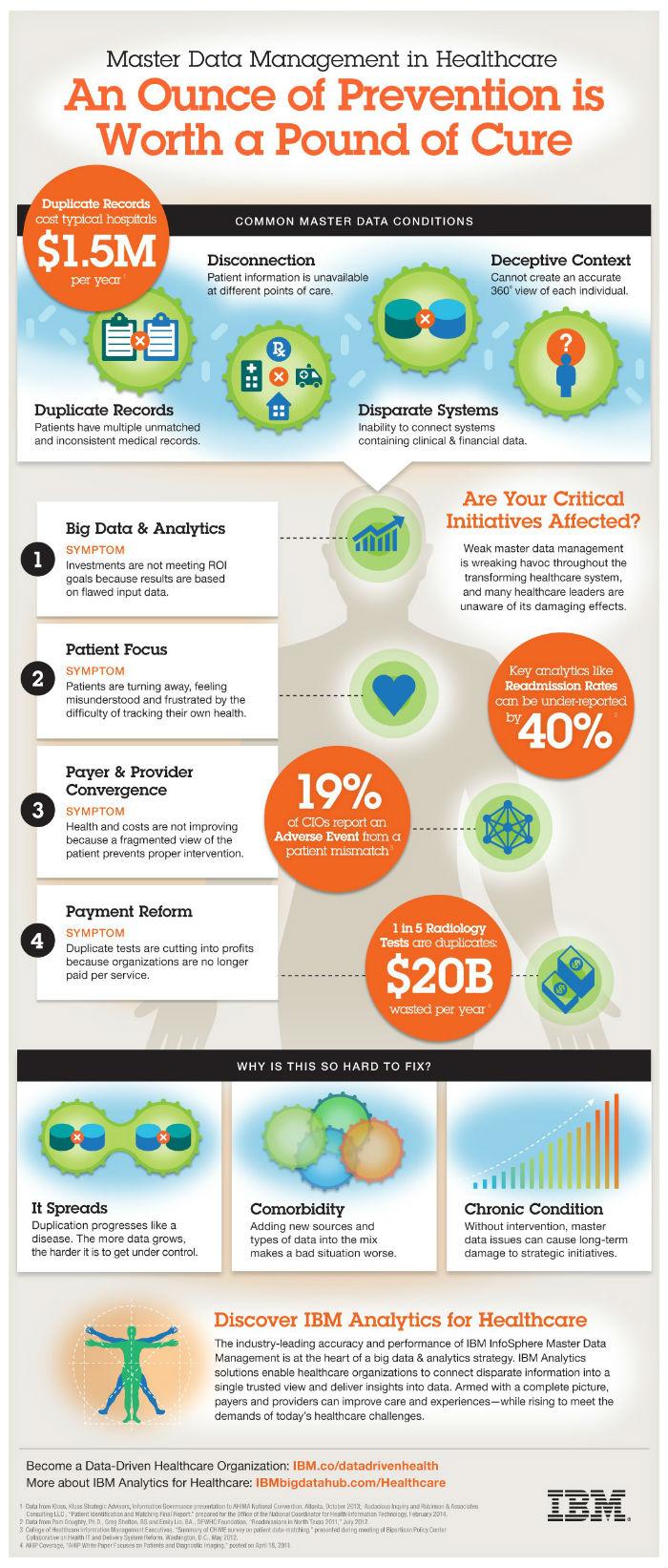 mdm-healthcare-infographic-4-13-15