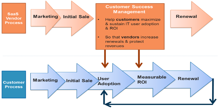 successful practices in customer relationship management