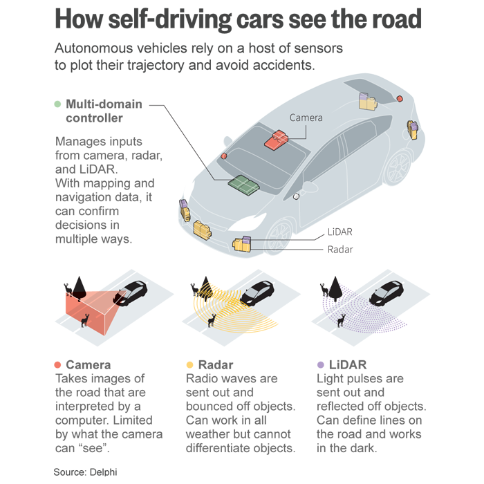 How self-driving cars see the road, lidar, radar and camera